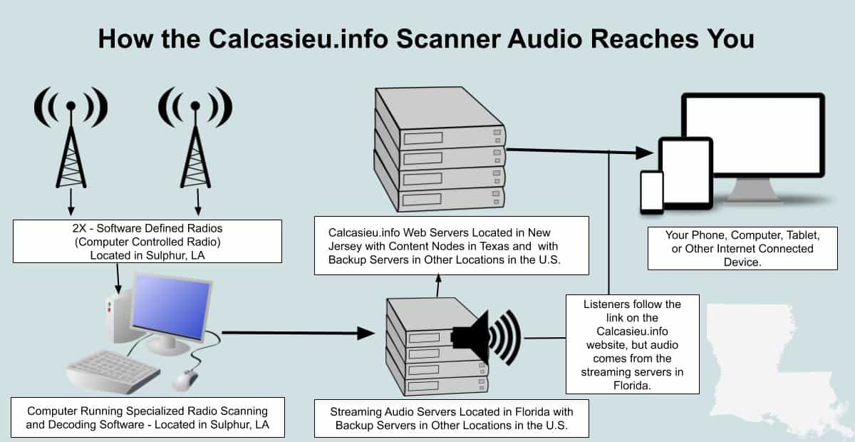 large How the Calcasieu.info Scanner Audio Reaches You